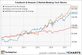 Stock Comparison Chart Better Buy Amazon Com Inc Vs Facebook The Motley Fool
