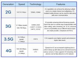 1g 2g 3g 4g 5g Comparison Chart Difference Between 2g 3g 3 5g 4g Electronic