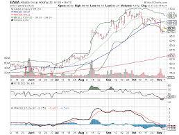 Baba Stock Price Chart 3 Big Stock Charts Alibaba Baba Microsoft Msft And