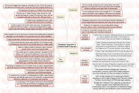 environmental protection essay an essay about environment essays  insights mindmaps political funding in and budgetary insights mindmaps political funding in and budgetary approach to