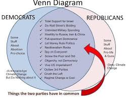 Federalist And Anti Federalist Venn Diagram Democratic Republicans Vs Federalists Venn Diagram