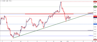 Chart Chf Usd Dailyfx Blog Us Dollar Technical Outlook In Eur Usd Gbp
