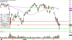 Spdr S P 500 Etf Spy Stock Chart Technical Analysis For 01 20 16