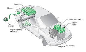 electric car engine diagram wiring free wiring diagrams Electric Car Wiring Diagram do hybrid and electric vehicles have the pulling power? comsol blog electric car electric club car wiring diagram