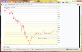 Enron Stock Price Chart Enron Stock Power Of Language Blog Partnering With