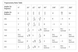 Cos Value Chart Trigonometry Table Trigonometric Formula Ratio And Angle