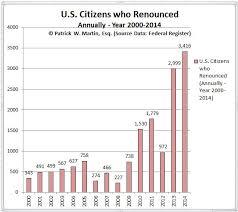 Derived Citizenship Chart August 2015 Tax Expatriation