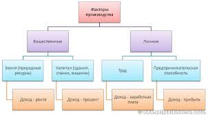 Факторы производства и факторный доход Галяутдинов Сайт  Факторы производства и факторный доход
