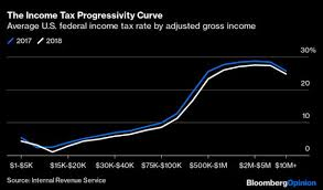 trump s tax cut was very good to the
