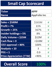 here is a quick summary at how appfolio did in our small cap scorecard to identify potentially undiscovered growth stories that could turn into multibaggers