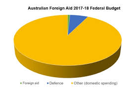 Image result for australia foreign aid 2017