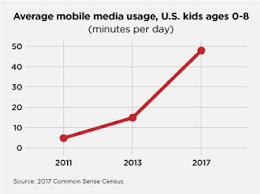 Screen Time Recommendations By Age Chart Is Too Much Screen Time Bad For Kids
