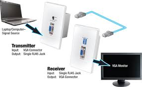 vanco vga over cat 5e wall plate transmitter and receiver diagram of wallplate extender for laptop to monitor