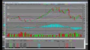 Energy Bull 3x Erx Vs Energy Bear 3x Ery Weekly Technical Analysis