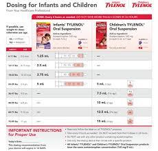Dosing Charts For Infant Childrens Medicine