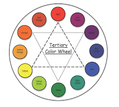 Tertiary Colors Wheel
