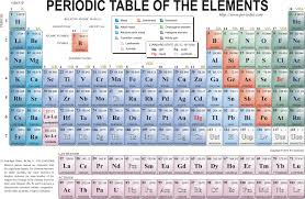 Element Chart With Names 40 Interpretive Periodic Table With Atomic Mass Pdf