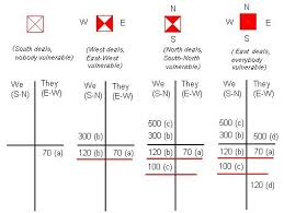 Contract Bridge Scoring Chart Basic Principles In Bridge Game