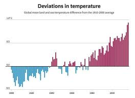 Climate Change Chart 2015 Why 2018 Must Be A Pivotal Year For Climate Action World
