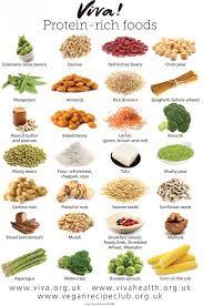 Protein Rich Foods Wallchart Viva Health In 2019 High