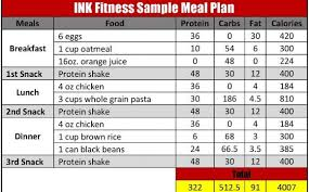 How To Create A Diet Plan To Gain Muscle Muscle Gain Diet