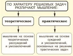 МЫШЛЕНИЕ ТЕОРЕТИЧЕСКОЕ это что такое МЫШЛЕНИЕ ТЕОРЕТИЧЕСКОЕ  Теоретическое мышление практическое мышление