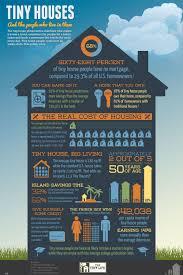 tiny house movement. tiny house infographic movement