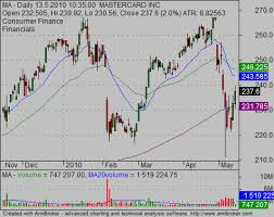 Tip Stock Chart Ideas For Reading Stock Charts Simple Stock Trading