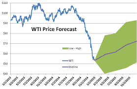 Oil Wti Chart Bloomberg Chart Of The Week Wti Price Where Its Been Wheres It