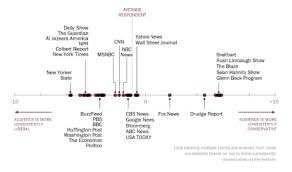 News Organizations Chart Pew Center Research Chart Political Bias Of News