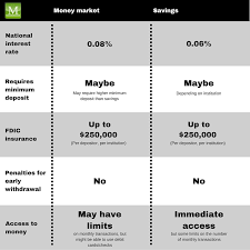 Bank Account Comparison Chart Money Market Account Vs Savings Moneyrates Com