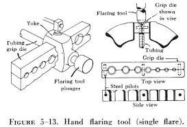 how to use flaring tool. to prepare a tube for flaring, cut the squarely and remove all burrs. slip fitting nut sleeve on place in proper size how use flaring tool