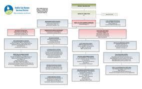 Organizational Chart | Dublin San Ramon Services District