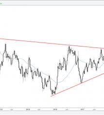 Gold Silver Price Analysis Long Term Trend Lines In Play