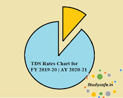 Tds Rate Chart For Ay 2019 20 Tds Rates Chart For Fy 2019 20 Ay 2020 21 Tds Rate Chart
