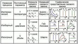 План конспект урока по физике класс на тему Конспект урока  План конспект урока по физике 10 класс на тему Конспект урока физики в 10 классе по теме quot Газовые законы quot скачать бесплатно Социальная сеть