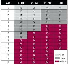 Human Weight Chart Canine And Human Years Dog Age Chart Based On Weight Medschools Info