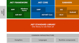 Net Framework Hierarchy Chart Stateless 3 0 A State Machine Library For Net Core