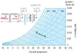 Psychrometric Chart Evaporative Cooling