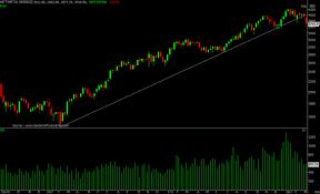 Metal Nifty Chart Bank Nifty Remains The Pain Point Shuts Below 200 Dma