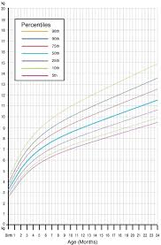 Baby Boy Weight Chart Baby Boys Weight Growth Chart Template Ideal For Boy Horneburg Info