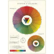 Colour Wheel Chart Colors Details About Color Wheel Chart Artist Vintage Style Classroom Poster Ephemera