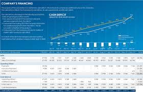 Financial Model Excel Spreadsheet Develop Financial Model Business Plan Budget Excel Spreadsheet