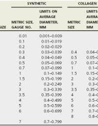 Surgical Needle Chart Suture Needle Size Chart Www Bedowntowndaytona Com