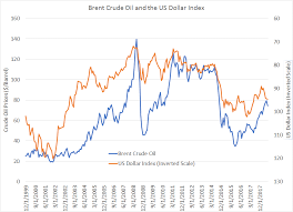 Does The Dollar Drive Oil Prices Seeking Alpha