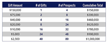 Gift Range Chart For Annual Fund Fundraising Plan Template Aly Sterling Philanthropy