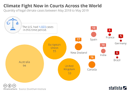 Chart Climate Fight Now In Courts Across The World Statista