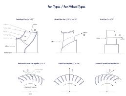 Radial Fan Blade Design Backward Curved Impeller Punker Glossary