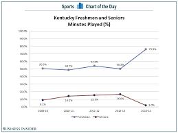 Chart Kentuckys John Calipari Has Taken One And Done To