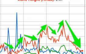 Tide Chart Port Stephens Port Stephens Detailed Surf Report Surf Photos Live Winds